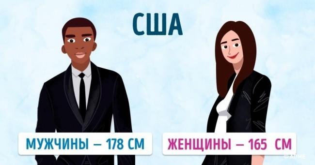 Средний рост людей в разных странах мира